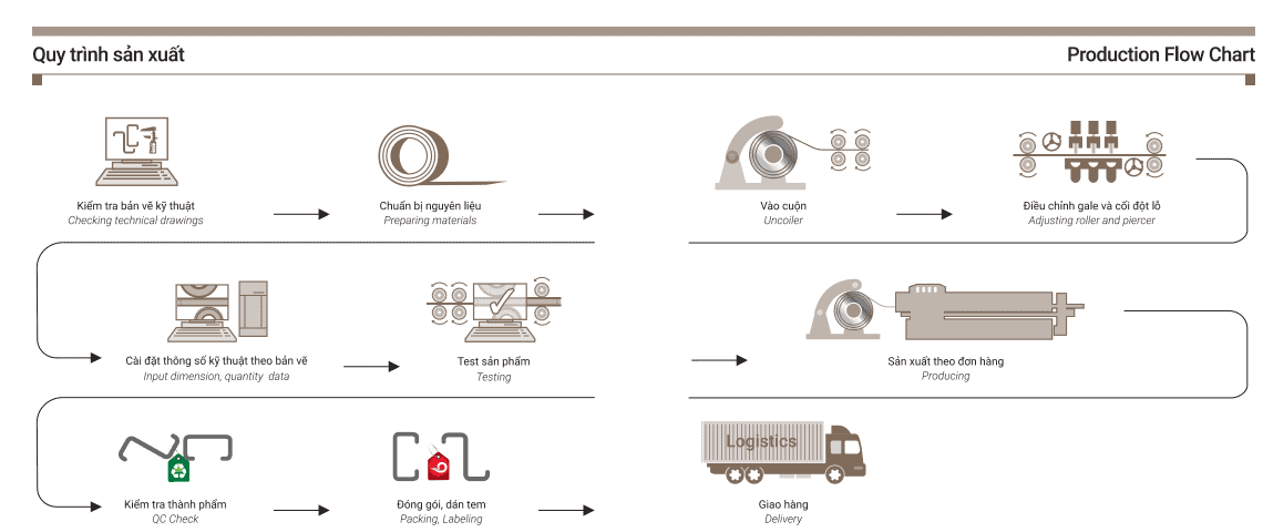 Quy trình sản xuất tự chủ, khép kín và khoa học