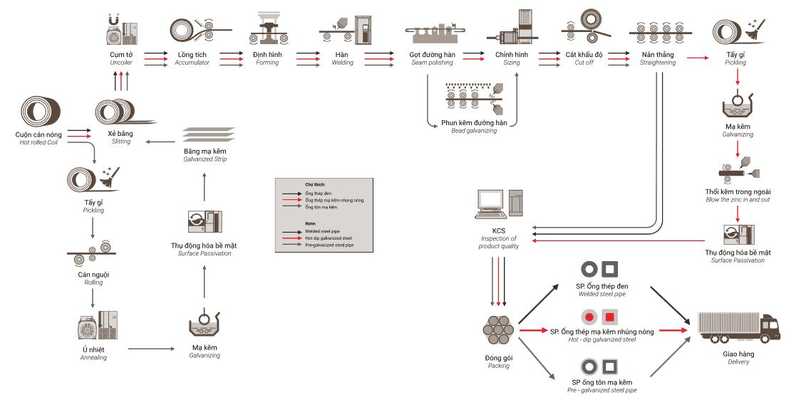 Quy trình sản xuất ống thép mạ kẽm nhúng nóng
