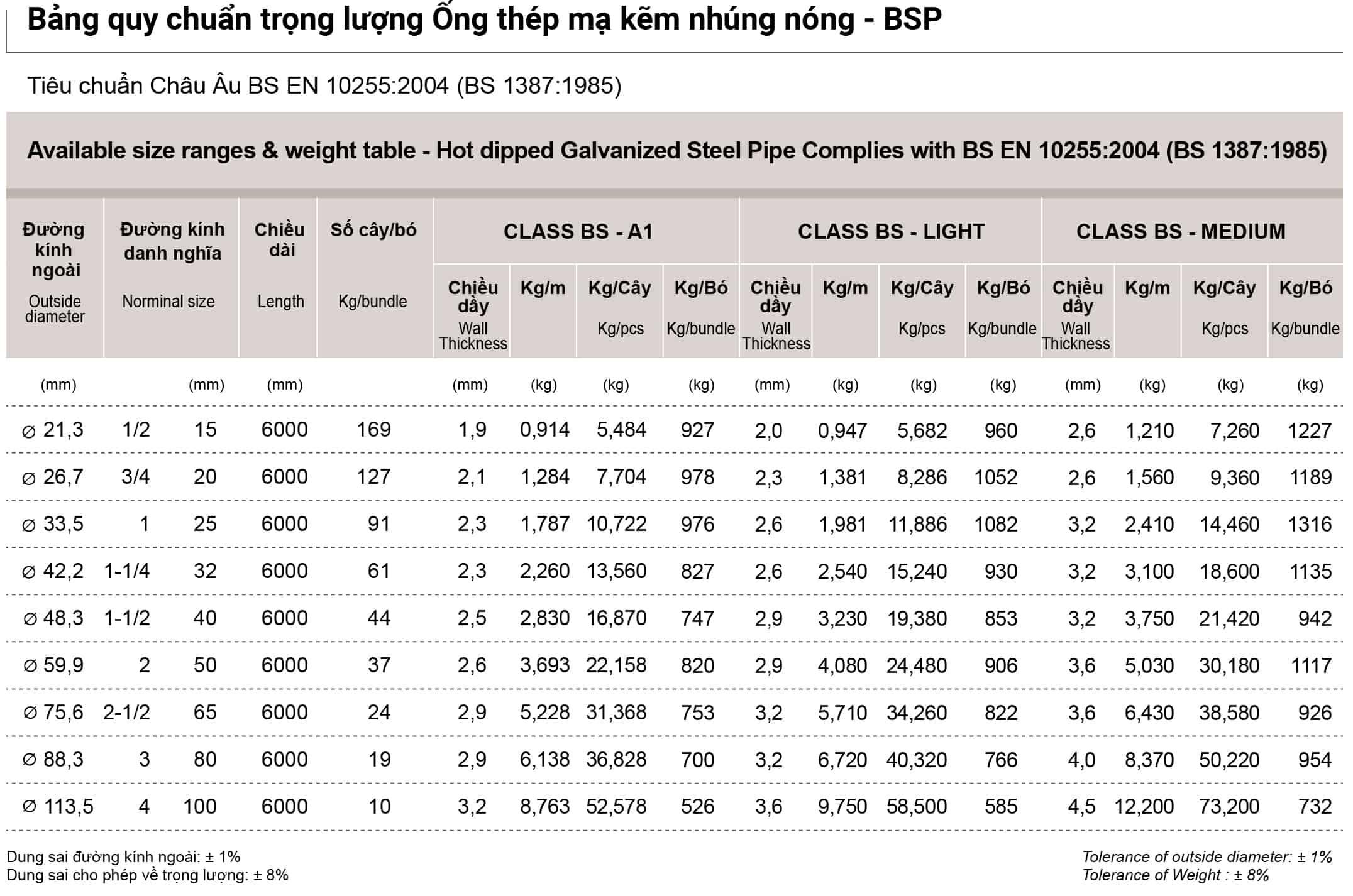 Bảng quy chuẩn trọng lượng ống thép mạ kẽm nhúng nóng Nhật Quang