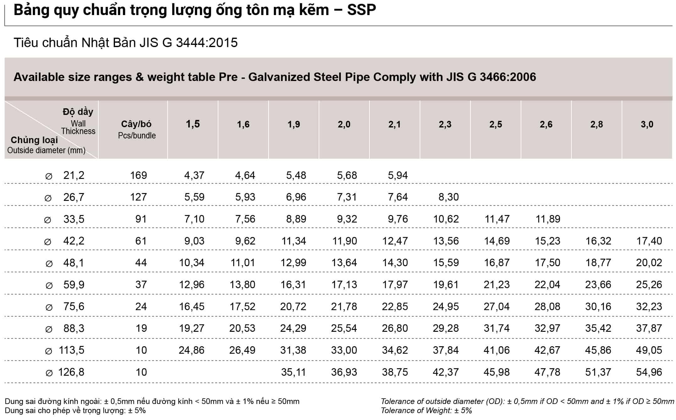 Bảng quy chuẩn trọng lượng ống tôn mạ kẽm Nhật Quang