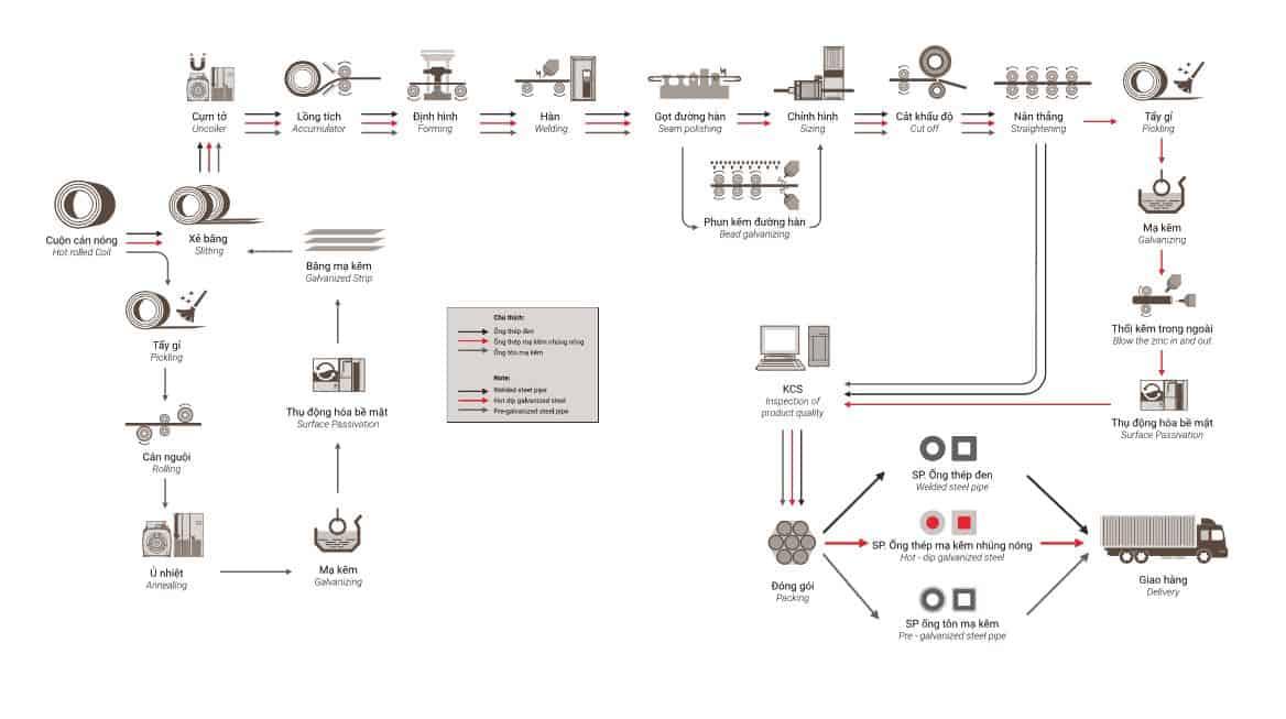 Quy trình sản xuất khép kín, khoa học của Thép Nhật Quang