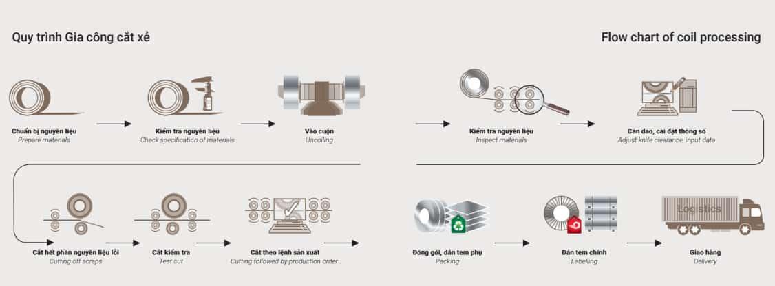 Quy trình sản xuất khép kín, khoa học theo tiêu chuẩn quốc tế