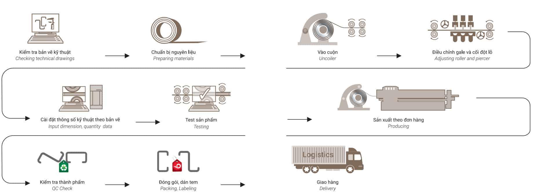 10 bước trong quy trình sản xuất xà gồ thép đen