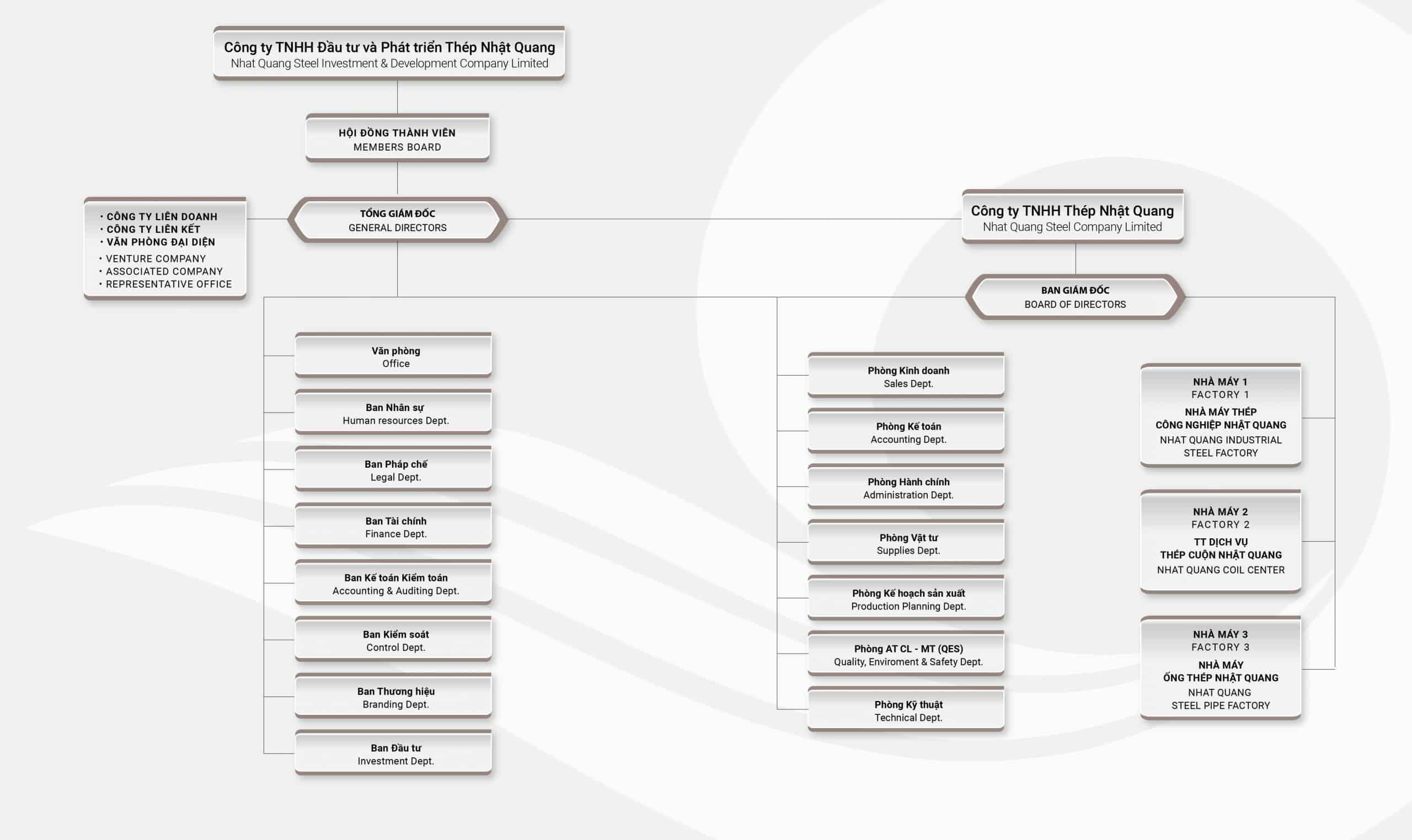 sơ đồ cơ cấu tổ chức