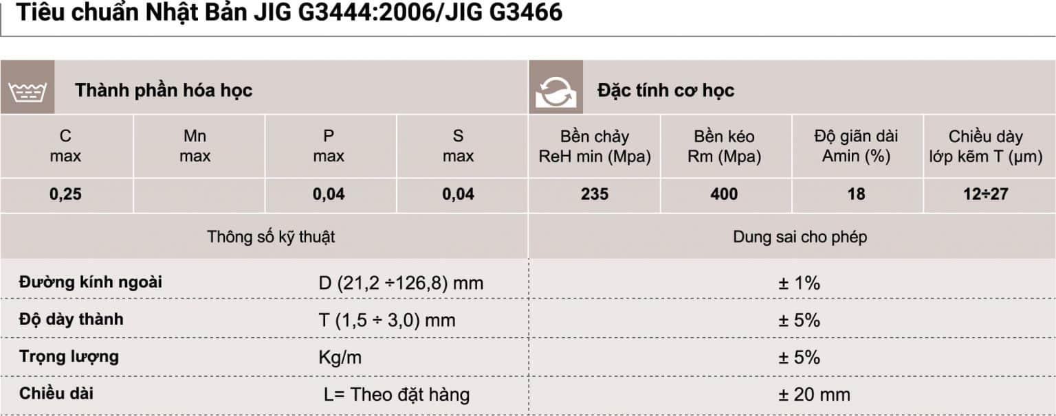 Bảng thành phần hóa học và đặc tính cơ học theo tiêu chuẩn Nhật Bản JIG